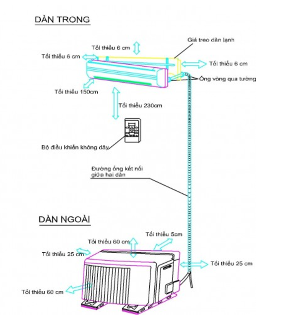 Hướng dẫn lắp đặt máy lạnh treo tường tại nhà
